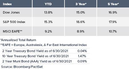Index return comparison charts